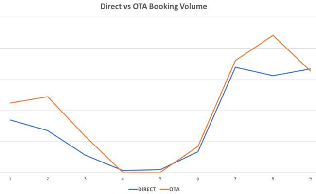 direct vs ota booking volume